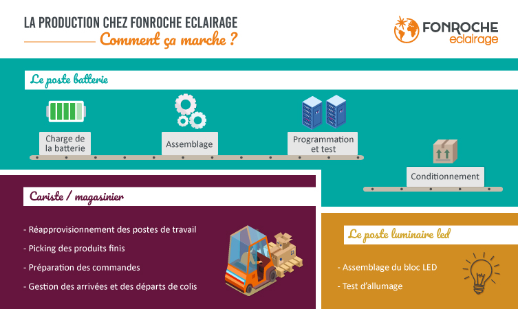 production-infographie-fonroche-eclairage-solaire