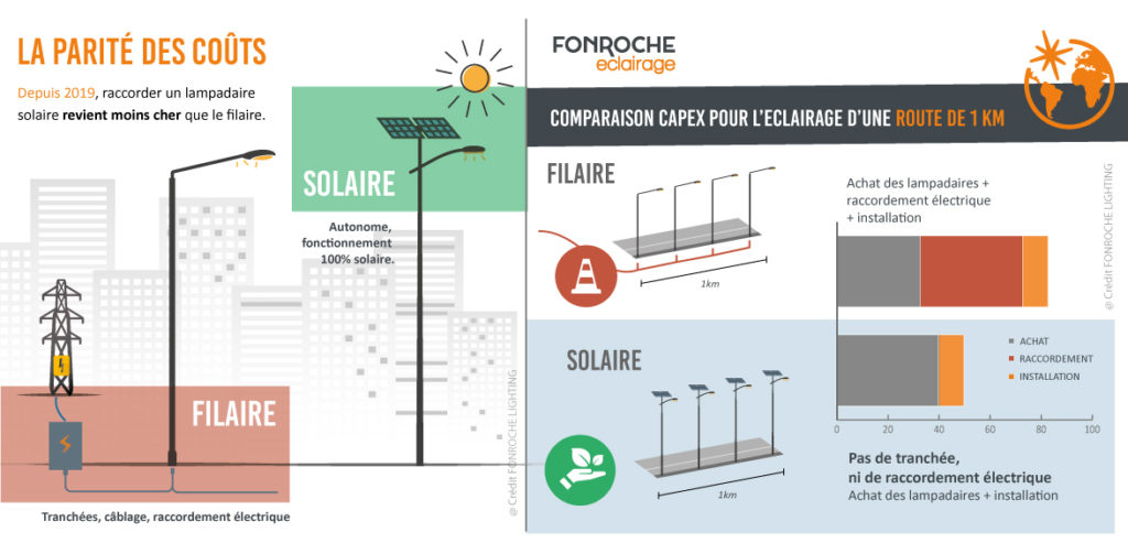 Filaire-solaire-instal