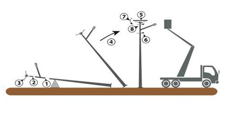 The functioning of a solar street light